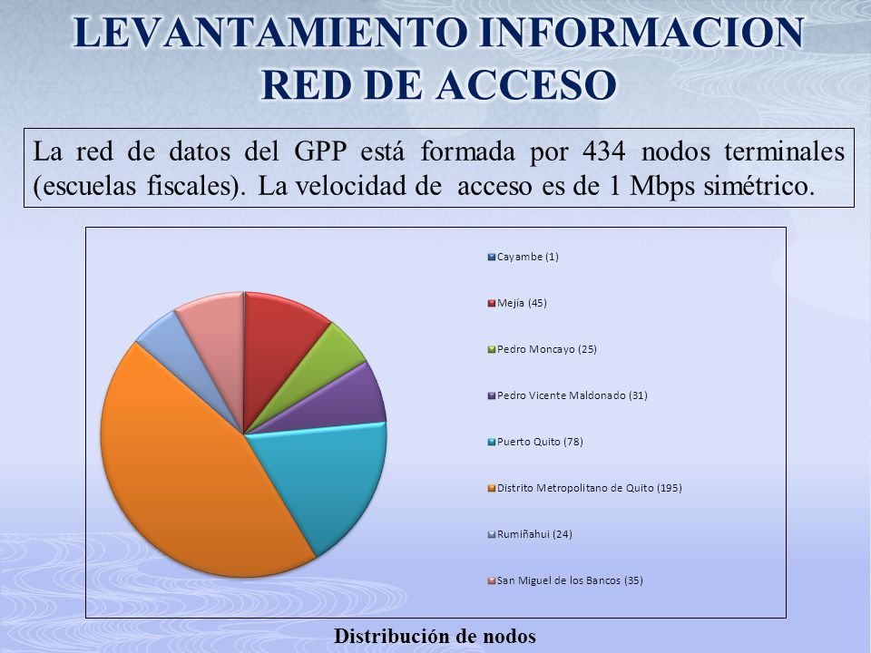 La red de datos del GPP está formada por 434 nodos terminales (escuelas fiscales). La velocidad de acceso es de 1 Mbps simétrico. Distribución de nodo