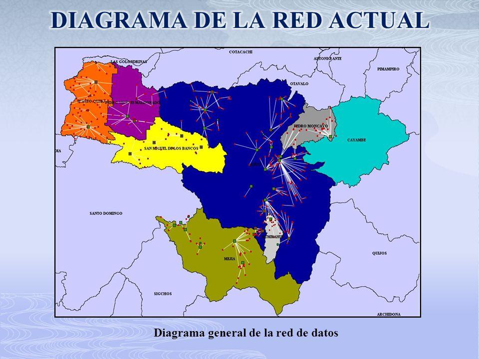 Diagrama general de la red de datos