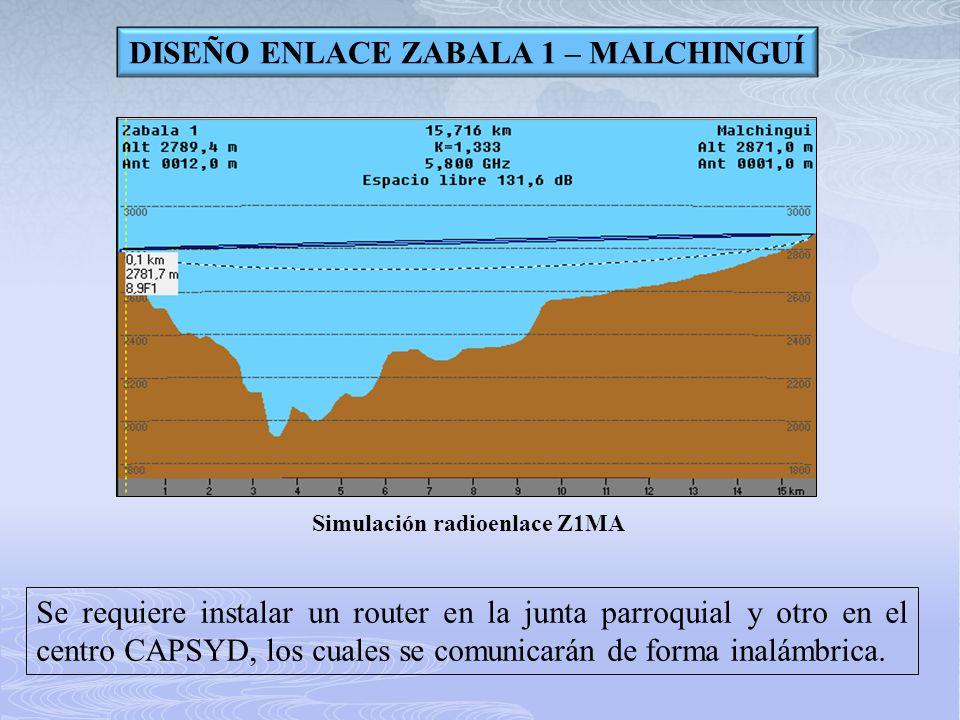 DISEÑO ENLACE ZABALA 1 – MALCHINGUÍ Simulación radioenlace Z1MA Se requiere instalar un router en la junta parroquial y otro en el centro CAPSYD, los