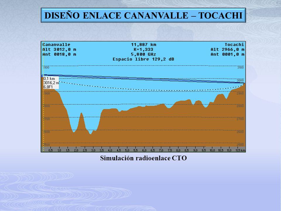 DISEÑO ENLACE CANANVALLE – TOCACHI Simulación radioenlace CTO