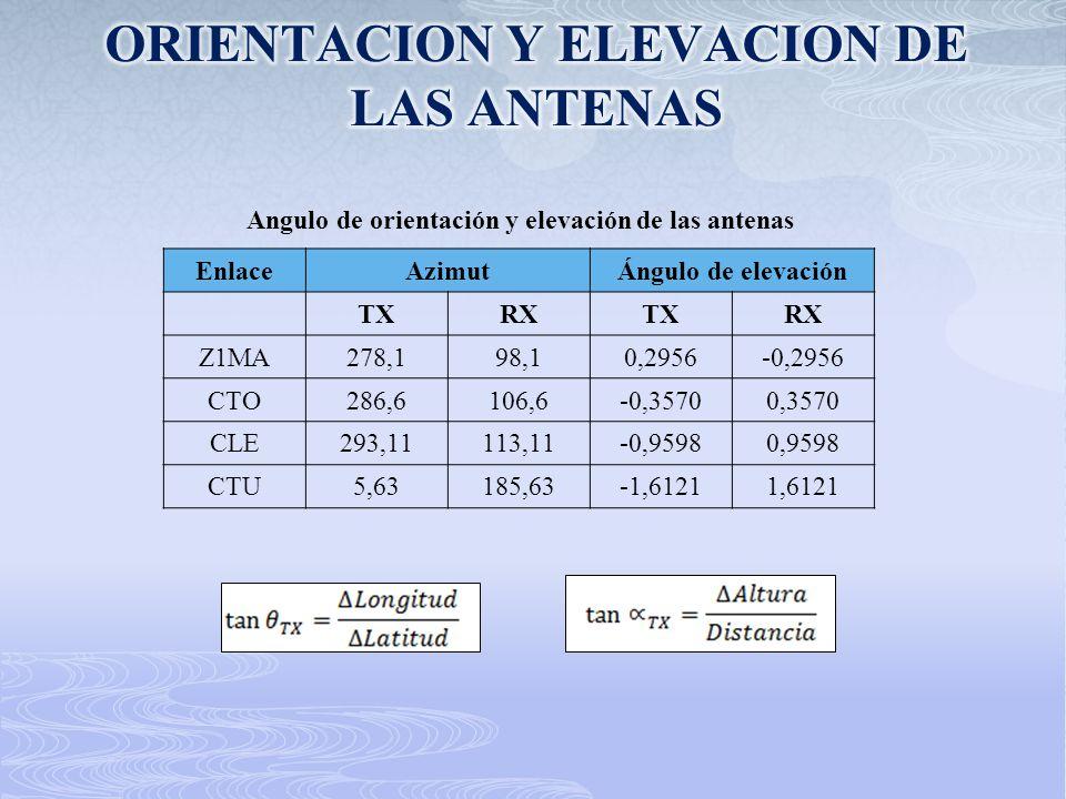 Angulo de orientación y elevación de las antenas EnlaceAzimutÁngulo de elevación TXRXTXRX Z1MA278,198,10,2956-0,2956 CTO286,6106,6-0,35700,3570 CLE293