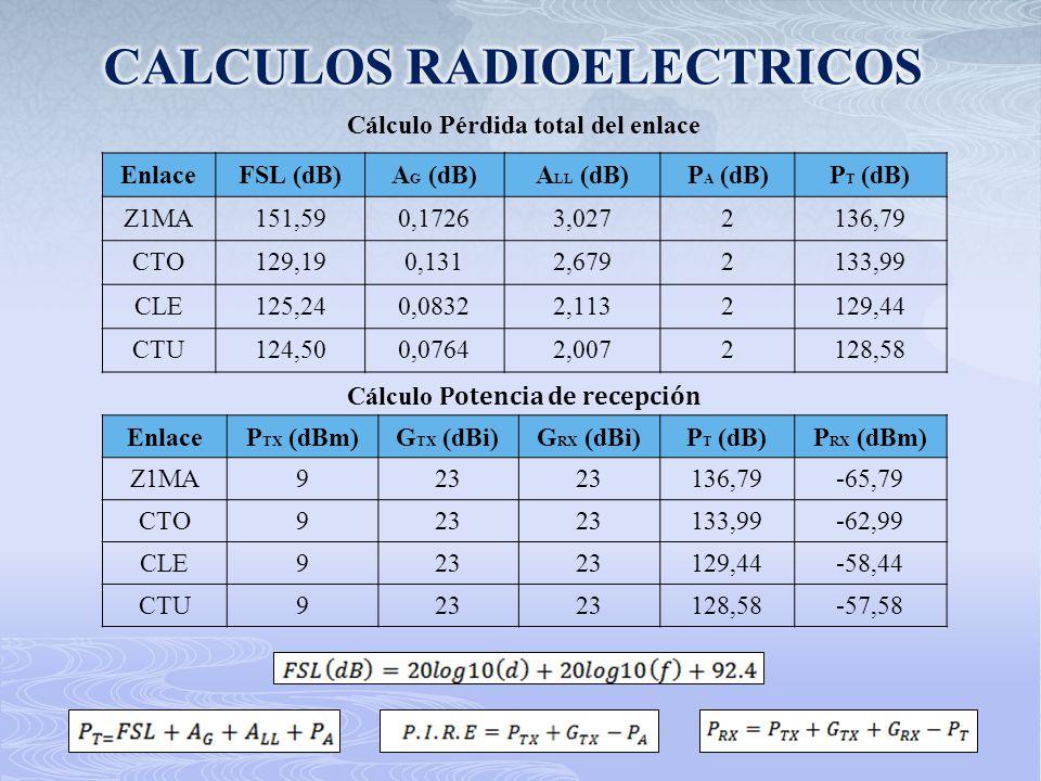 Cálculo Pérdida total del enlace EnlaceFSL (dB)A G (dB)A LL (dB)P A (dB)P T (dB) Z1MA151,590,17263,0272136,79 CTO129,190,1312,6792133,99 CLE125,240,08