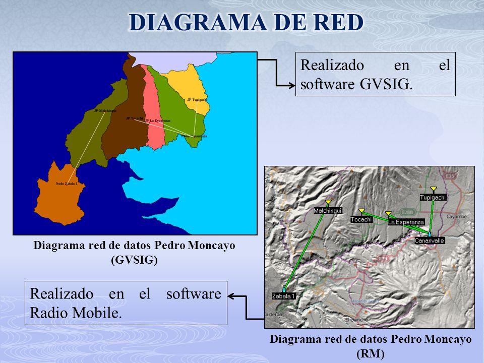 Realizado en el software GVSIG. Diagrama red de datos Pedro Moncayo (GVSIG) Diagrama red de datos Pedro Moncayo (RM) Realizado en el software Radio Mo