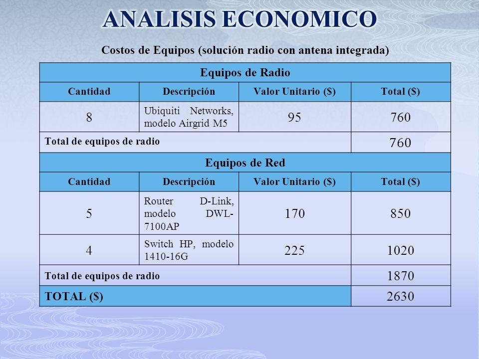 Equipos de Radio CantidadDescripciónValor Unitario ($)Total ($) 8 Ubiquiti Networks, modelo Airgrid M5 95760 Total de equipos de radio 760 Equipos de