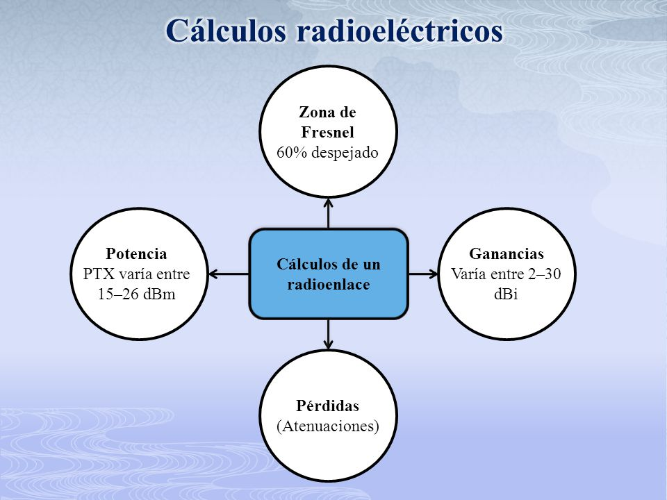 Zona de Fresnel 60% despejado Potencia PTX varía entre 15–26 dBm Ganancias Varía entre 2–30 dBi Pérdidas (Atenuaciones) Cálculos de un radioenlace