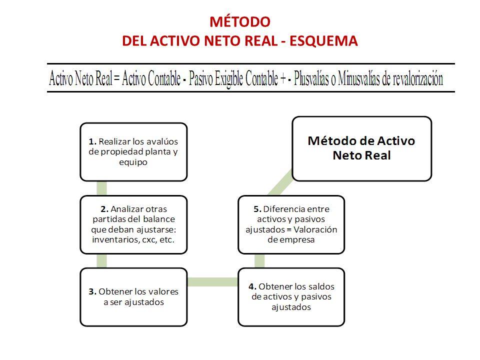 MÉTODO DEL ACTIVO NETO REAL - ESQUEMA
