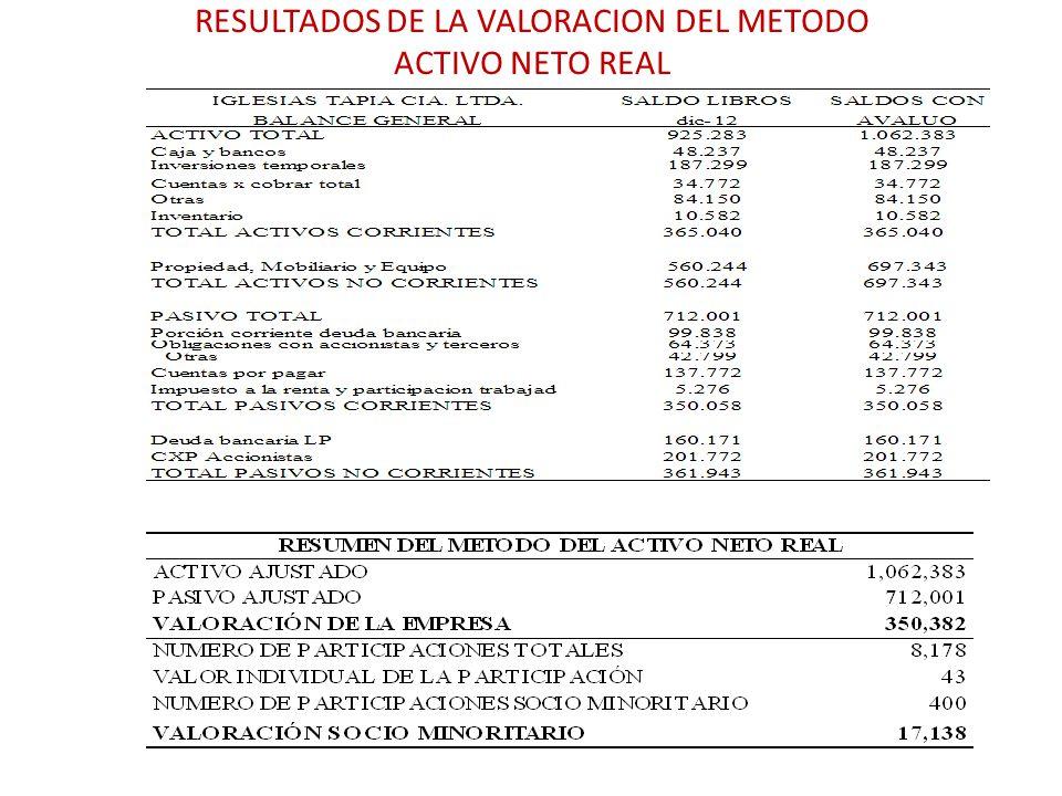 RESULTADOS DE LA VALORACION DEL METODO ACTIVO NETO REAL