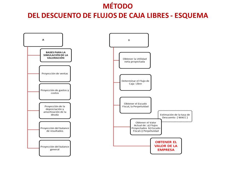 MÉTODO DEL DESCUENTO DE FLUJOS DE CAJA LIBRES - ESQUEMA