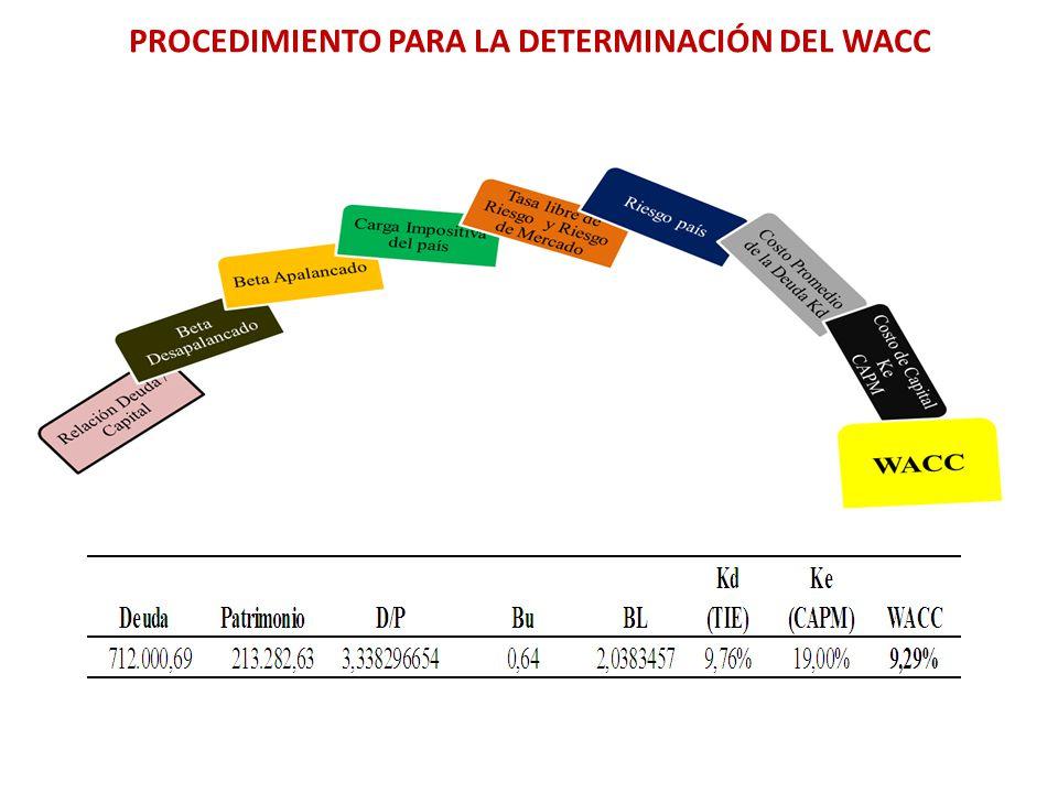 PROCEDIMIENTO PARA LA DETERMINACIÓN DEL WACC
