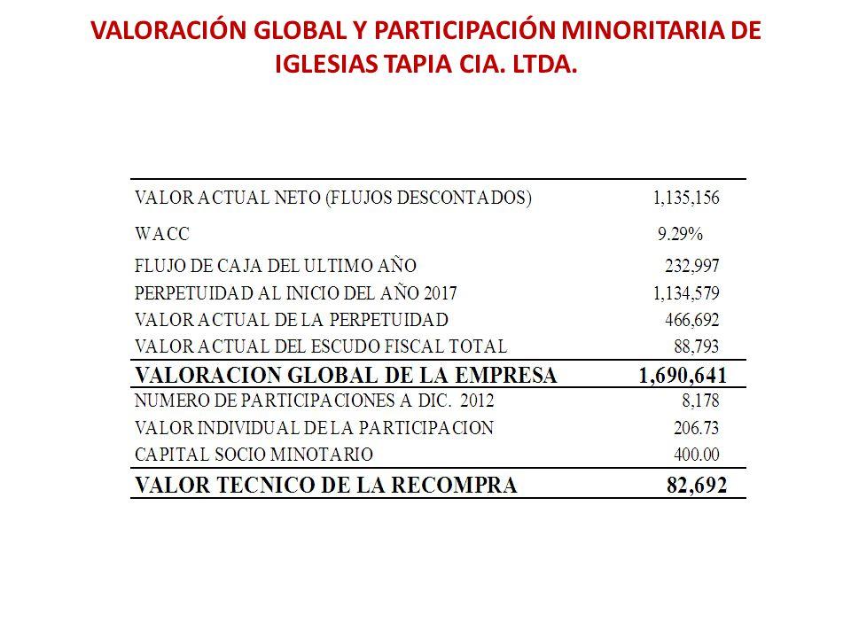 VALORACIÓN GLOBAL Y PARTICIPACIÓN MINORITARIA DE IGLESIAS TAPIA CIA. LTDA.
