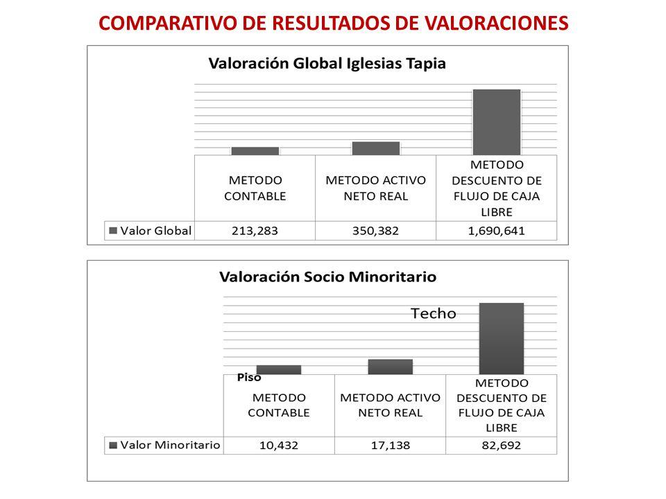 COMPARATIVO DE RESULTADOS DE VALORACIONES