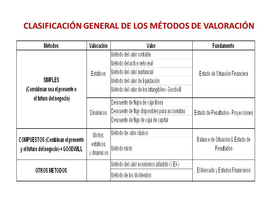 CLASIFICACIÓN GENERAL DE LOS MÉTODOS DE VALORACIÓN