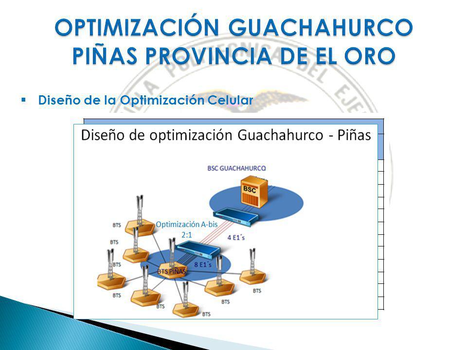 Diseño de la Optimización Celular NAMESITEPOOLERLANGS ERLANG MAX DE OPTIMI ET 1673CHAGUARPAM MASTER160,22 89.44 ET 1686CHAGUARPAM EXPANSION129,22 ET 9