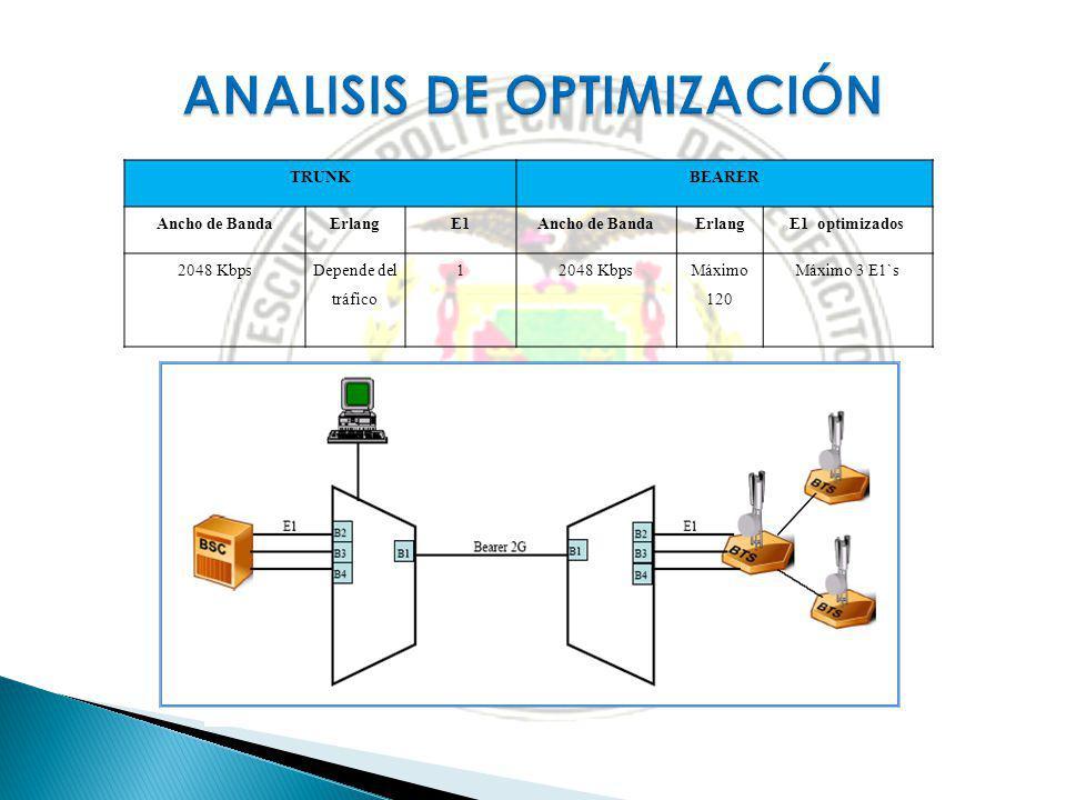 TRUNKBEARER Ancho de BandaErlangE1Ancho de BandaErlangE1 optimizados 2048 KbpsDepende del tráfico 12048 KbpsMáximo 120 Máximo 3 E1`s