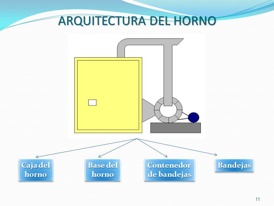 ARQUITECTURA DEL HORNO 11 Caja del horno horno Base del horno hornoContenedor de bandejas Contenedor BandejasBandejas