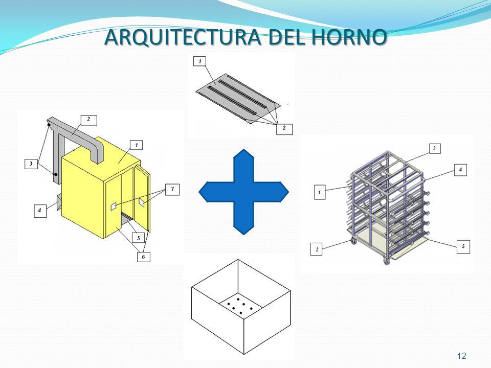 12 ARQUITECTURA DEL HORNO
