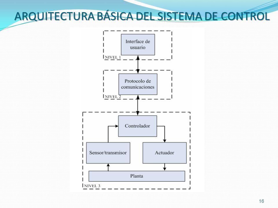 ARQUITECTURA BÁSICA DEL SISTEMA DE CONTROL 16