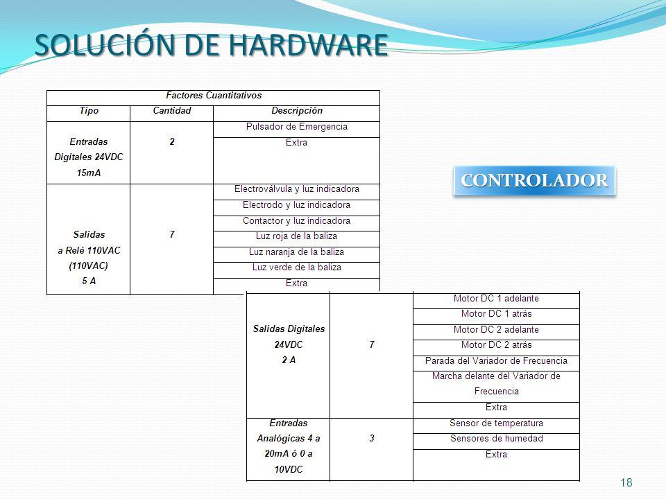 18 CONTROLADORCONTROLADOR SOLUCIÓN DE HARDWARE