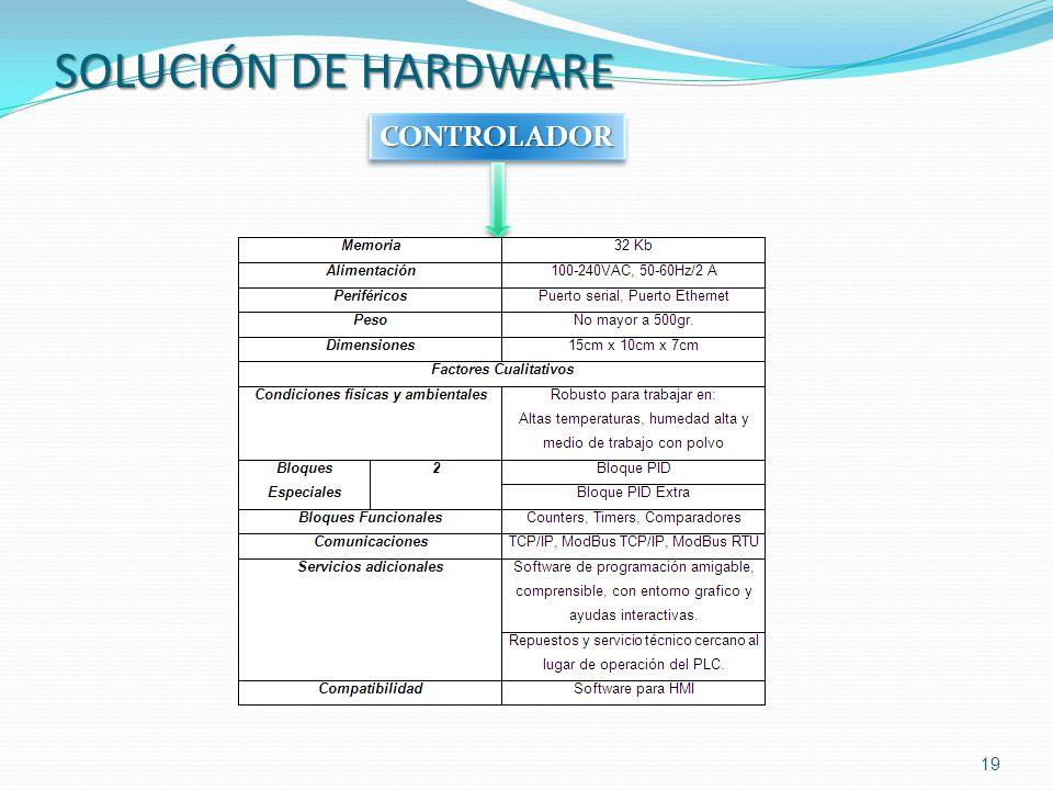 19 CONTROLADORCONTROLADOR SOLUCIÓN DE HARDWARE