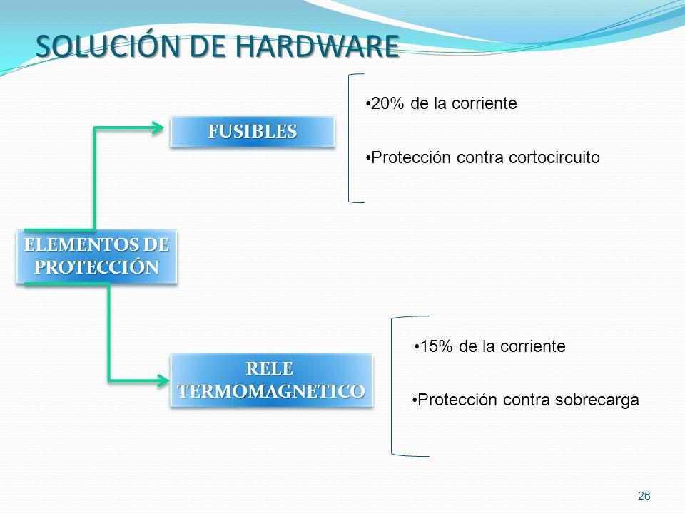 26 ELEMENTOS DE PROTECCIÓN PROTECCIÓN FUSIBLESFUSIBLES RELETERMOMAGNETICORELETERMOMAGNETICO 20% de la corriente Protección contra cortocircuito 15% de