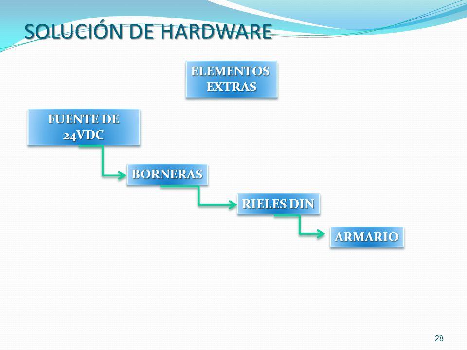 28 ELEMENTOSEXTRASELEMENTOSEXTRAS FUENTE DE 24VDC BORNERASBORNERAS SOLUCIÓN DE HARDWARE RIELES DIN ARMARIOARMARIO