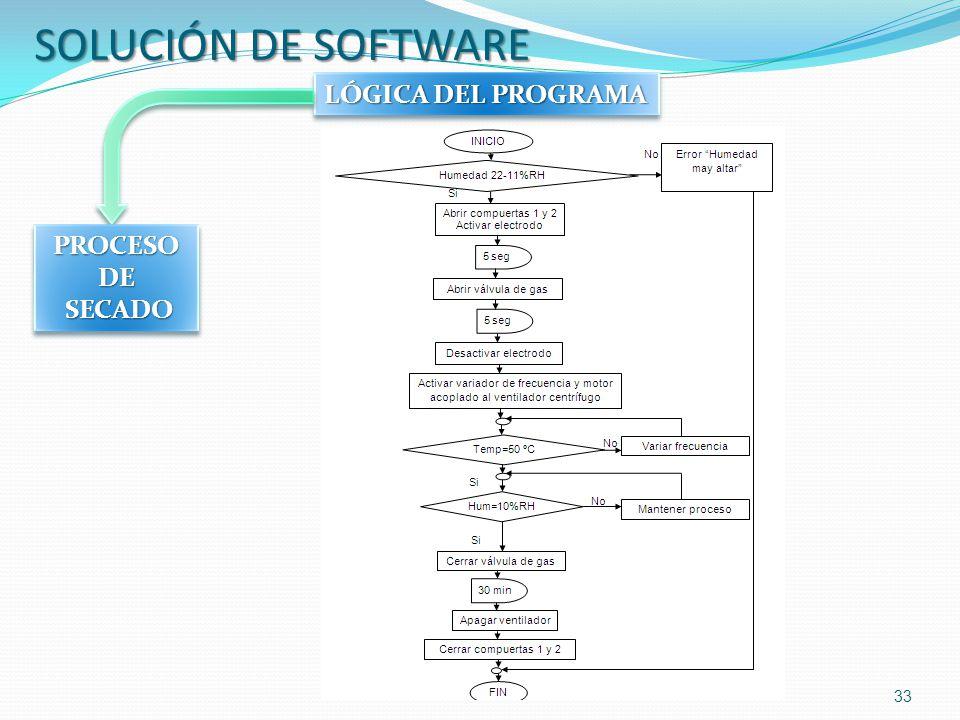 33 SOLUCIÓN DE SOFTWARE LÓGICA DEL PROGRAMA PROCESO DE SECADO SECADO PROCESO DE SECADO SECADO