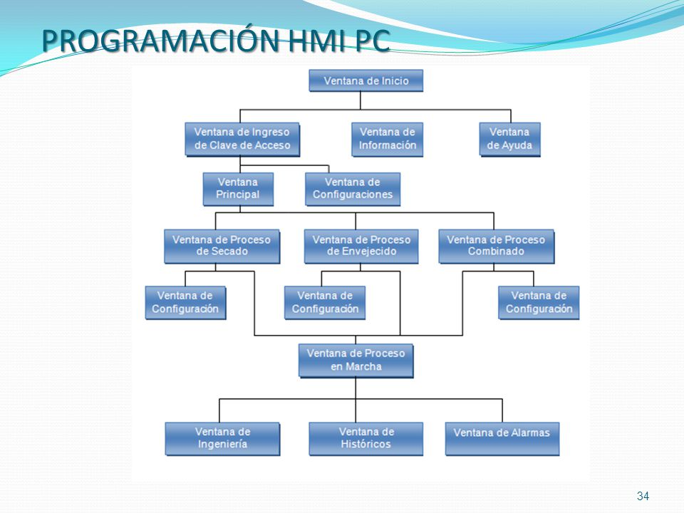 PROGRAMACIÓN HMI PC 34