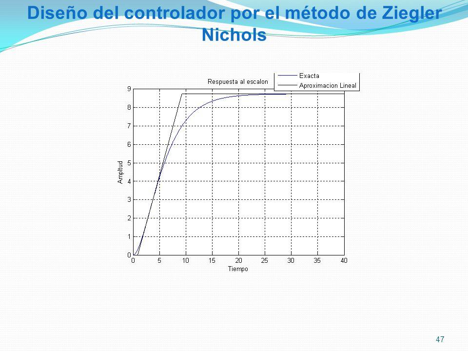 Diseño del controlador por el método de Ziegler Nichols 47