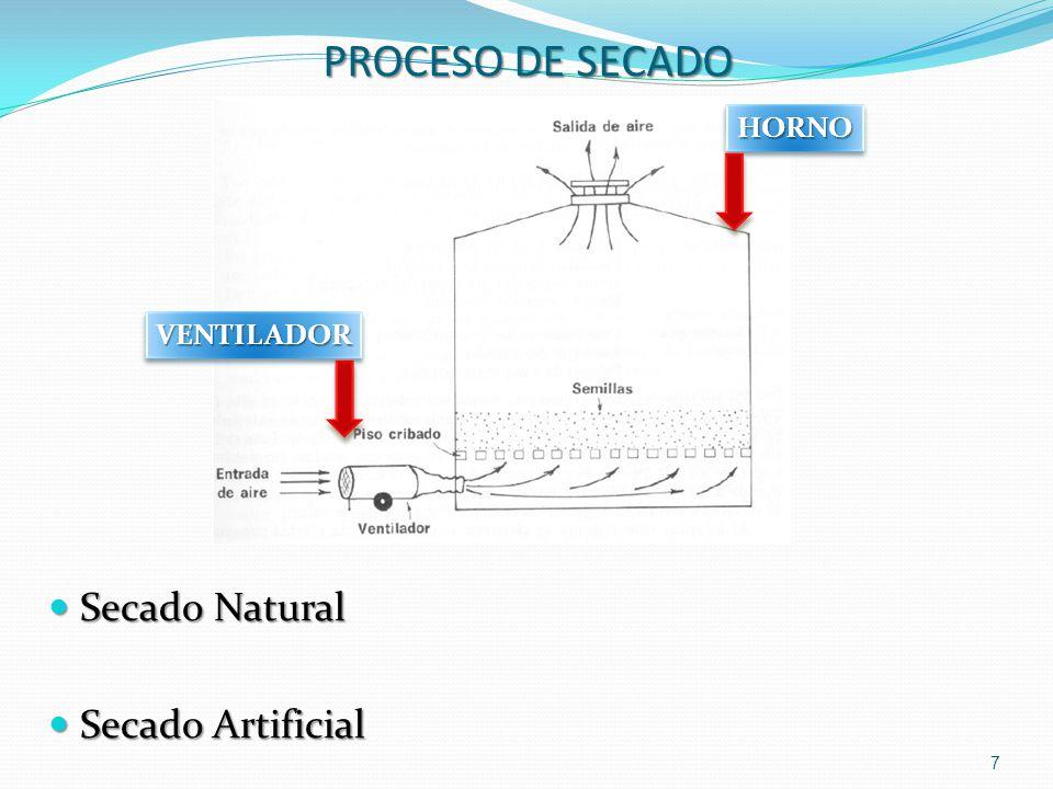 PROCESO DE SECADO Secado Natural Secado Natural Secado Artificial Secado Artificial 7 VENTILADORVENTILADOR HORNOHORNO