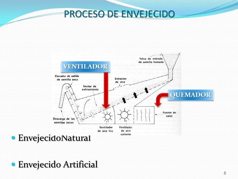 PROCESO DE ENVEJECIDO EnvejecidoNatural EnvejecidoNatural Envejecido Artificial Envejecido Artificial 8 VENTILADORVENTILADOR QUEMADORQUEMADOR