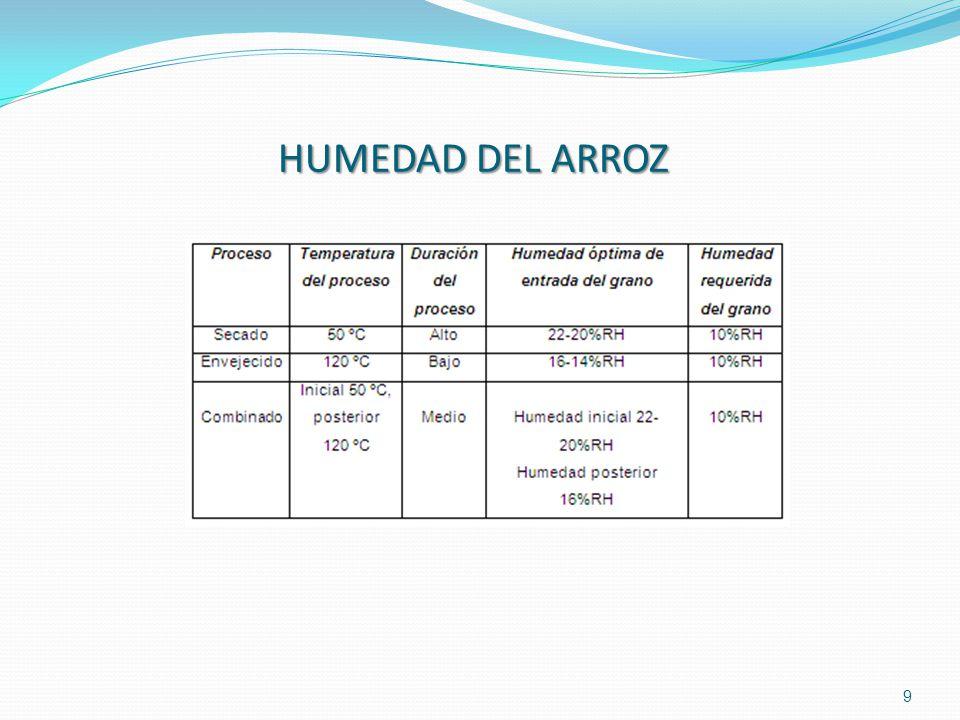 20 SENSORESSENSORES SENSOR DE TEMPERATURA TEMPERATURA HUMEDAD HUMEDAD SOLUCIÓN DE HARDWARE