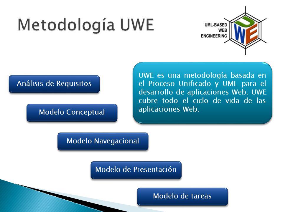 UWE es una metodología basada en el Proceso Unificado y UML para el desarrollo de aplicaciones Web.