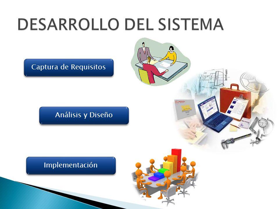 Captura de Requisitos Análisis y Diseño Implementación