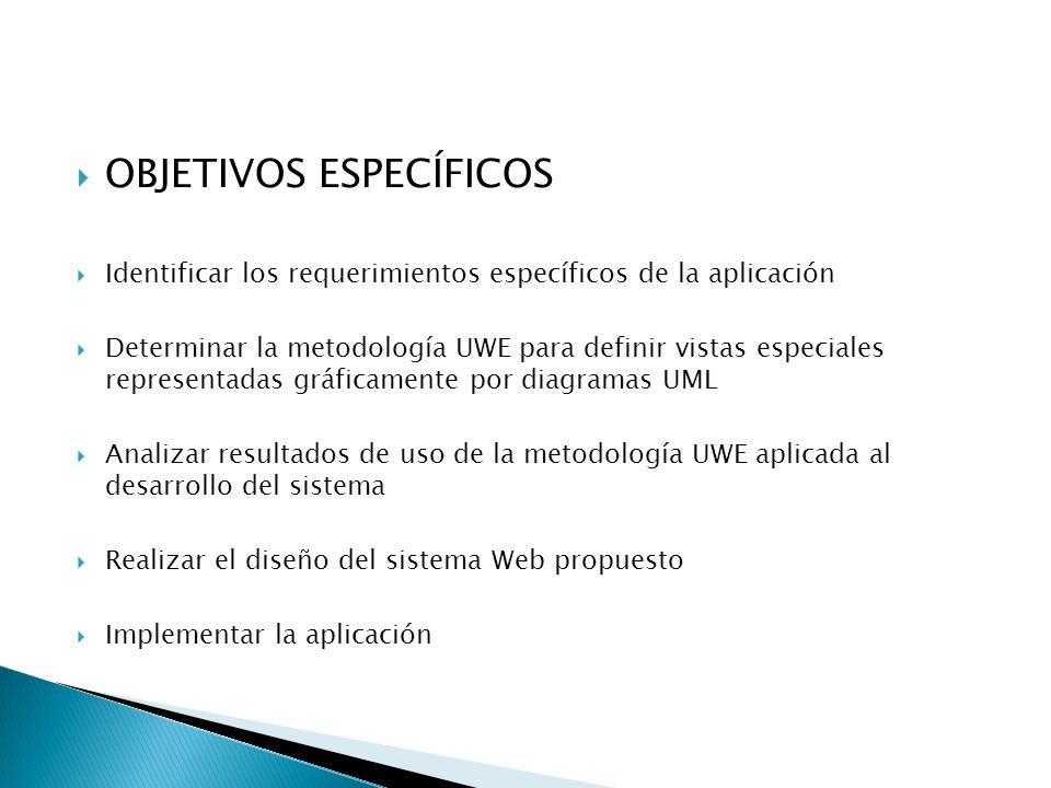OBJETIVOS ESPECÍFICOS Identificar los requerimientos específicos de la aplicación Determinar la metodología UWE para definir vistas especiales representadas gráficamente por diagramas UML Analizar resultados de uso de la metodología UWE aplicada al desarrollo del sistema Realizar el diseño del sistema Web propuesto Implementar la aplicación