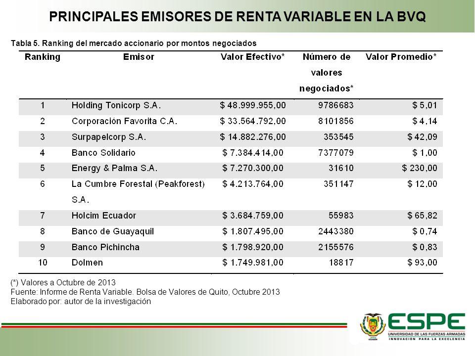 PRINCIPALES EMISORES DE RENTA VARIABLE EN LA BVQ Tabla 5. Ranking del mercado accionario por montos negociados (*) Valores a Octubre de 2013 Fuente: I