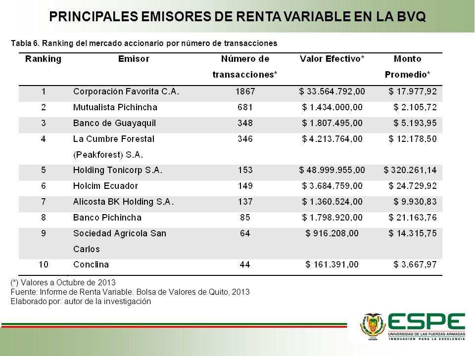 PRINCIPALES EMISORES DE RENTA VARIABLE EN LA BVQ Tabla 6. Ranking del mercado accionario por número de transacciones (*) Valores a Octubre de 2013 Fue