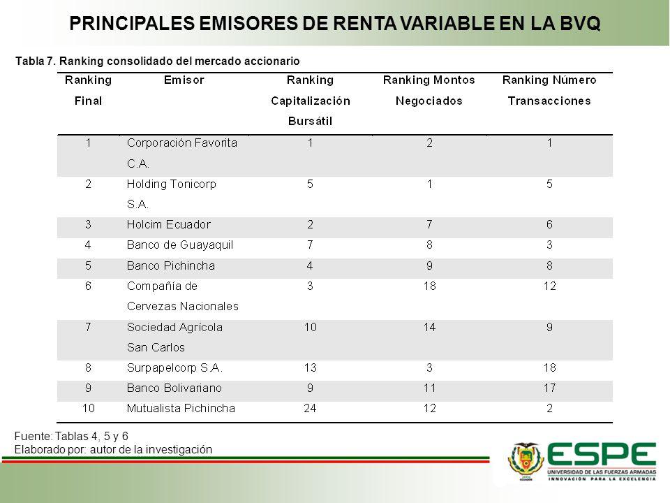 PRINCIPALES EMISORES DE RENTA VARIABLE EN LA BVQ Tabla 7. Ranking consolidado del mercado accionario Fuente: Tablas 4, 5 y 6 Elaborado por: autor de l
