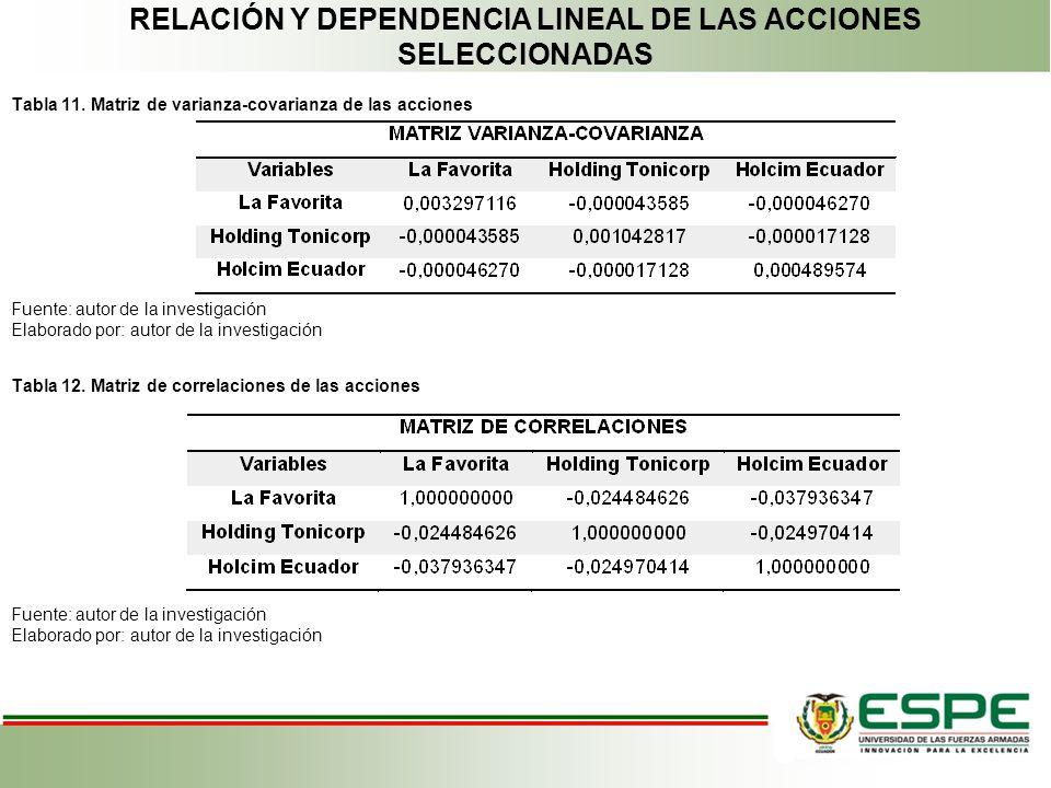 RELACIÓN Y DEPENDENCIA LINEAL DE LAS ACCIONES SELECCIONADAS Tabla 11. Matriz de varianza-covarianza de las acciones Fuente: autor de la investigación