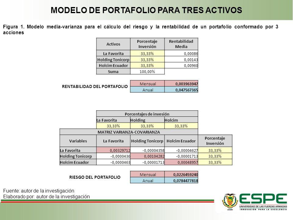 MODELO DE PORTAFOLIO PARA TRES ACTIVOS Figura 1. Modelo media-varianza para el cálculo del riesgo y la rentabilidad de un portafolio conformado por 3