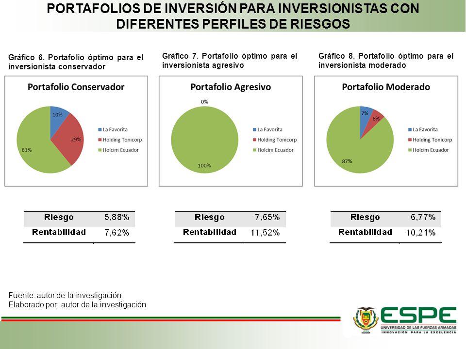 PORTAFOLIOS DE INVERSIÓN PARA INVERSIONISTAS CON DIFERENTES PERFILES DE RIESGOS Gráfico 6. Portafolio óptimo para el inversionista conservador Fuente: