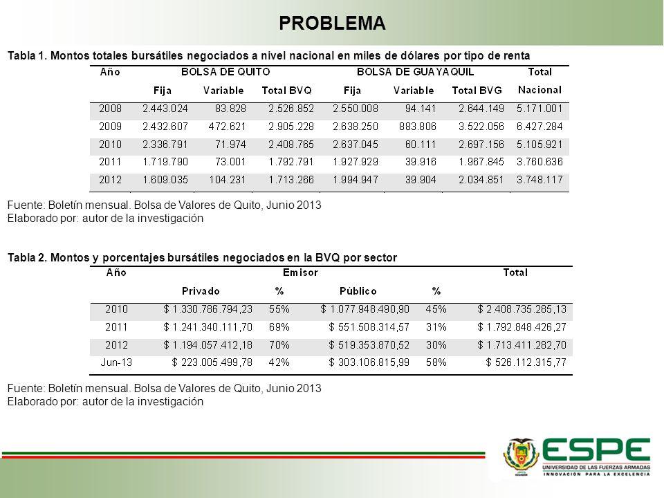 PROBLEMA Tabla 1. Montos totales bursátiles negociados a nivel nacional en miles de dólares por tipo de renta Fuente: Boletín mensual. Bolsa de Valore