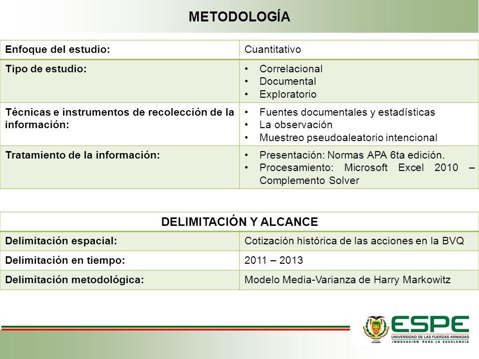 METODOLOGÍA Enfoque del estudio:Cuantitativo Tipo de estudio:Correlacional Documental Exploratorio Técnicas e instrumentos de recolección de la inform