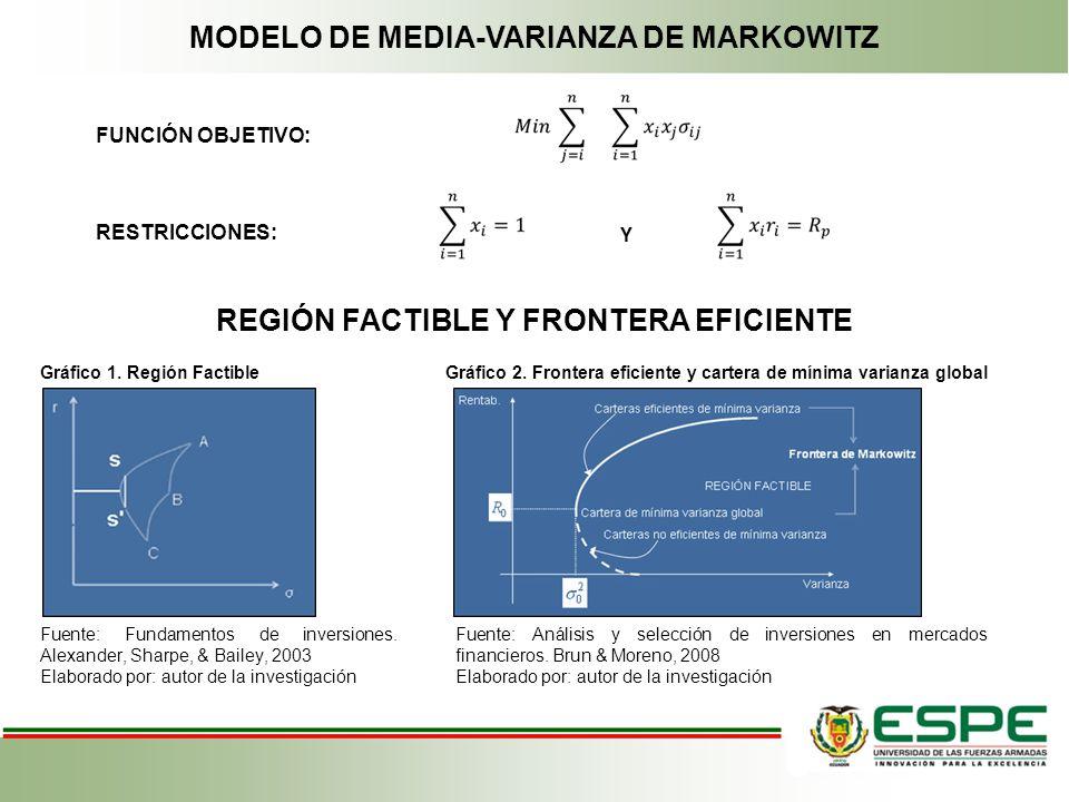 MODELO DE MEDIA-VARIANZA DE MARKOWITZ FUNCIÓN OBJETIVO: RESTRICCIONES: Y REGIÓN FACTIBLE Y FRONTERA EFICIENTE Gráfico 1. Región FactibleGráfico 2. Fro