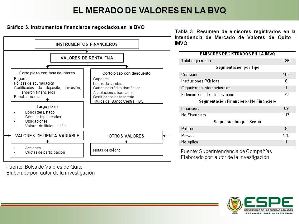 EL MERADO DE VALORES EN LA BVQ Gráfico 3. Instrumentos financieros negociados en la BVQ Fuente: Bolsa de Valores de Quito Elaborado por: autor de la i