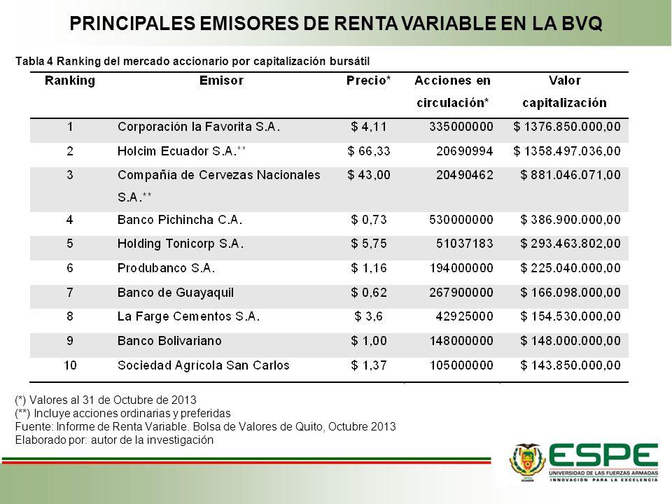 PRINCIPALES EMISORES DE RENTA VARIABLE EN LA BVQ Tabla 4 Ranking del mercado accionario por capitalización bursátil (*) Valores al 31 de Octubre de 20