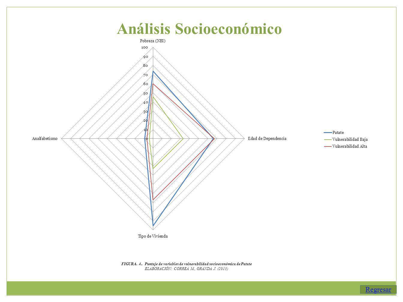 Análisis Socioeconómico Regresar FIGURA.4..