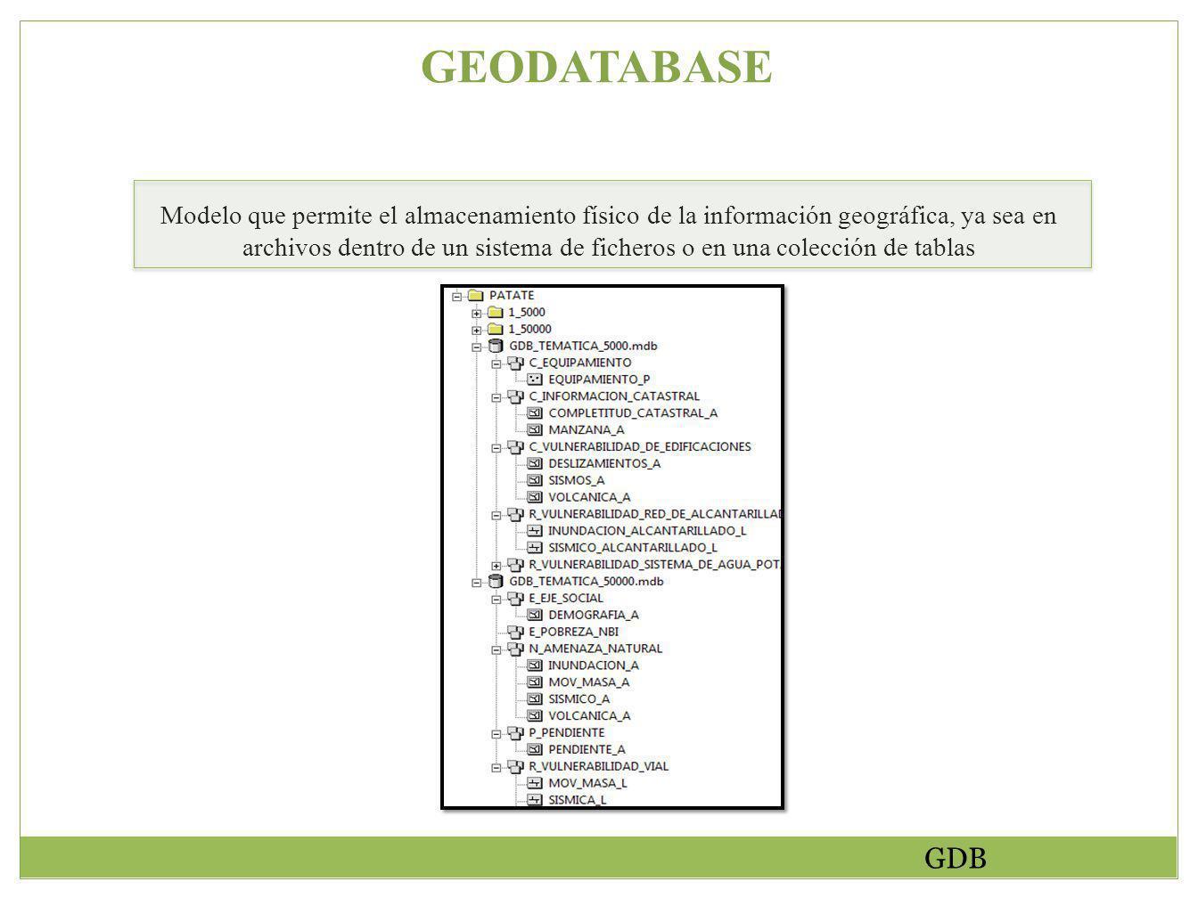 GEODATABASE Modelo que permite el almacenamiento físico de la información geográfica, ya sea en archivos dentro de un sistema de ficheros o en una colección de tablas GDB