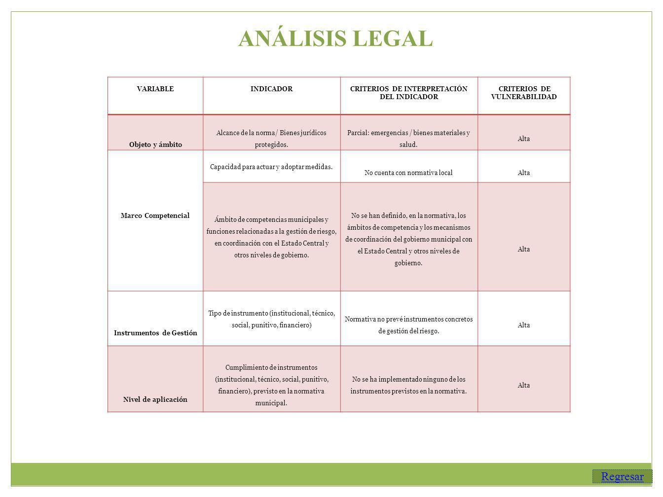 ANÁLISIS LEGAL Regresar VARIABLE INDICADOR CRITERIOS DE INTERPRETACIÓN DEL INDICADOR CRITERIOS DE VULNERABILIDAD Objeto y ámbito Alcance de la norma/ Bienes jurídicos protegidos.