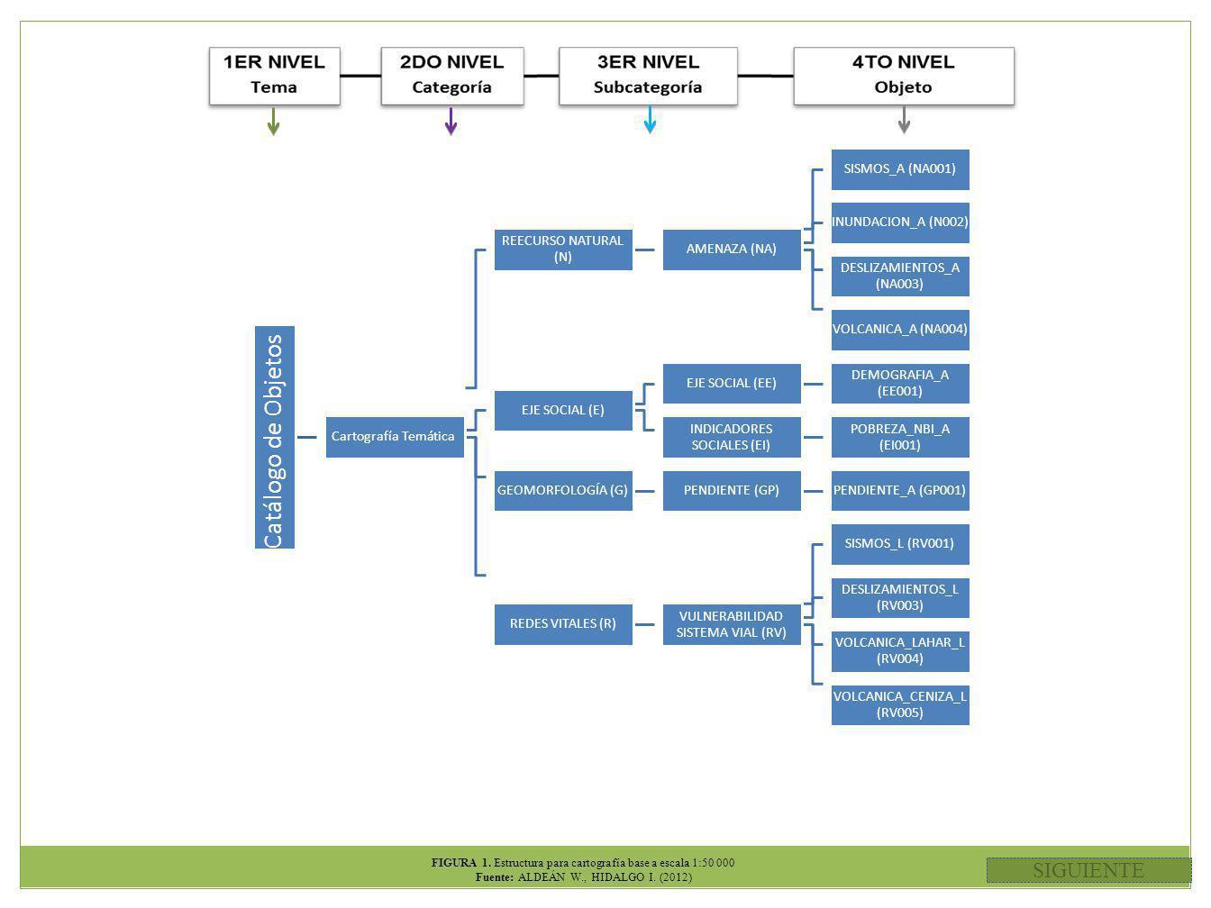 FIGURA 1.Estructura para cartografía base a escala 1:50 000 Fuente: ALDEÁN W., HIDALGO I.