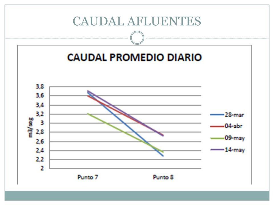 CAUDAL AFLUENTES